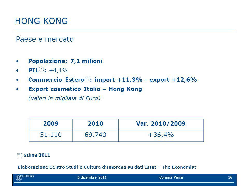 6 dicembre 2011Corinna Parisi16 HONG KONG Paese e mercato Popolazione: 7,1 milioni PIL (*) : +4,1% Commercio Estero (*) : import +11,3% - export +12,6% Export cosmetico Italia – Hong Kong (valori in migliaia di Euro) 20092010Var.