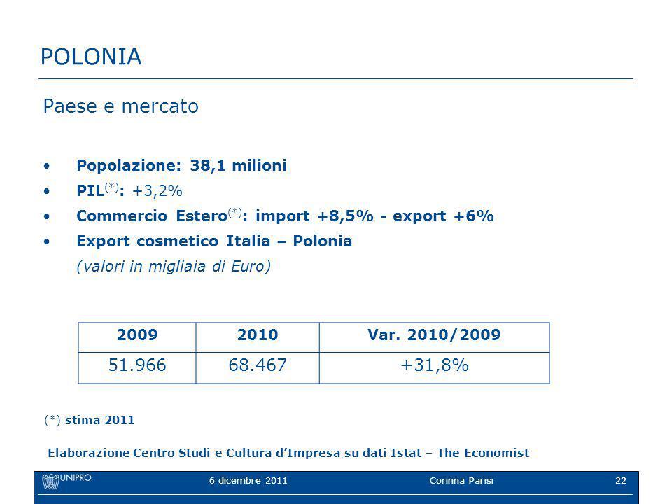 6 dicembre 2011Corinna Parisi22 POLONIA Paese e mercato Popolazione: 38,1 milioni PIL (*) : +3,2% Commercio Estero (*) : import +8,5% - export +6% Export cosmetico Italia – Polonia (valori in migliaia di Euro) 20092010Var.