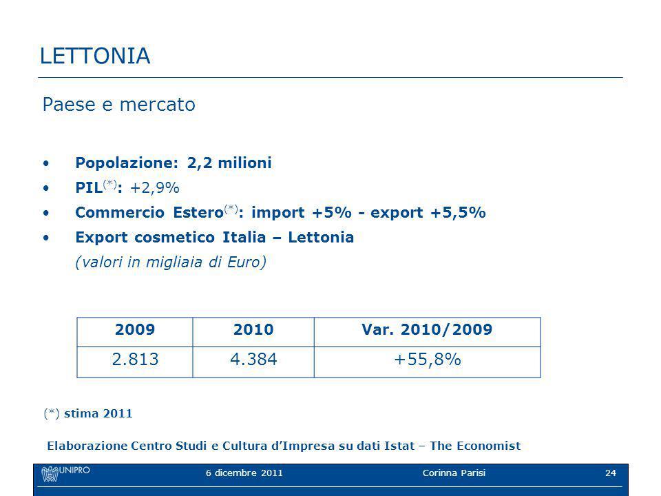 6 dicembre 2011Corinna Parisi24 LETTONIA Paese e mercato Popolazione: 2,2 milioni PIL (*) : +2,9% Commercio Estero (*) : import +5% - export +5,5% Export cosmetico Italia – Lettonia (valori in migliaia di Euro) 20092010Var.