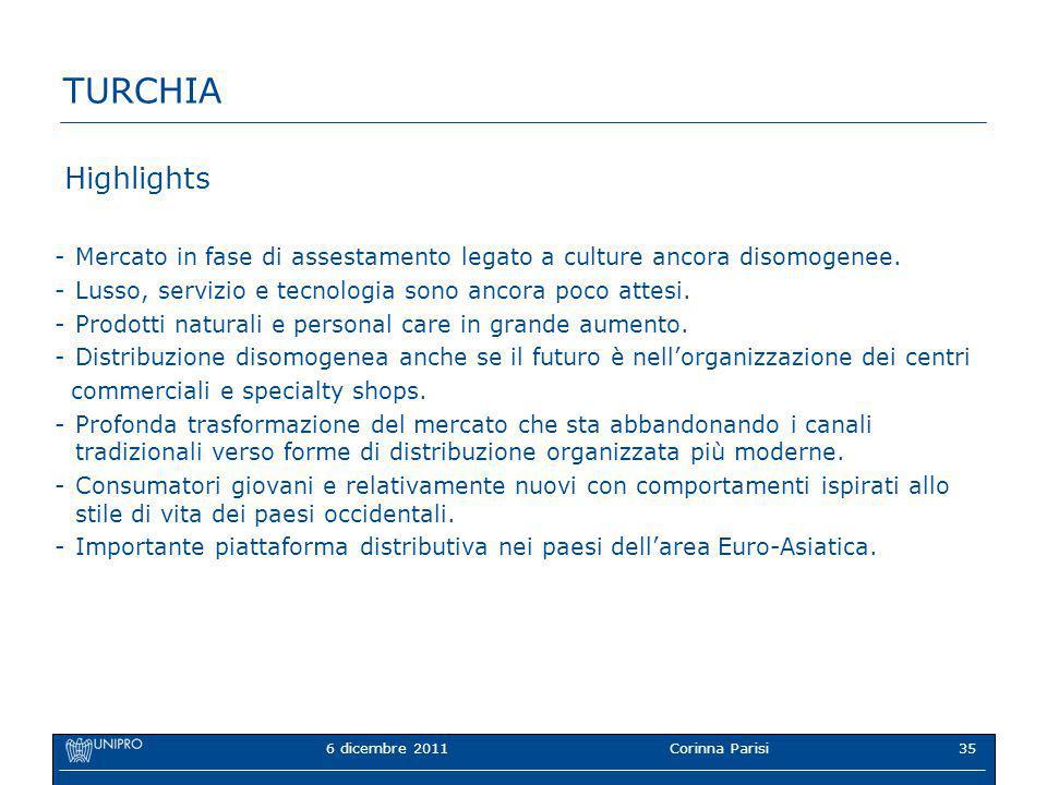 6 dicembre 2011Corinna Parisi35 TURCHIA Highlights -Mercato in fase di assestamento legato a culture ancora disomogenee.