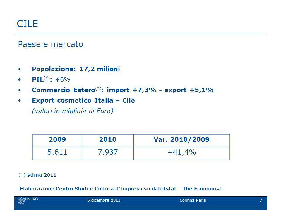 6 dicembre 2011Corinna Parisi7 CILE Paese e mercato Popolazione: 17,2 milioni PIL (*) : +6% Commercio Estero (*) : import +7,3% - export +5,1% Export cosmetico Italia – Cile (valori in migliaia di Euro) 20092010Var.