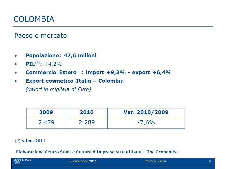 6 dicembre 2011Corinna Parisi9 COLOMBIA Paese e mercato Popolazione: 47,6 milioni PIL (*) : +4,2% Commercio Estero (*) : import +9,3% - export +6,4% Export cosmetico Italia – Colombia (valori in migliaia di Euro) 20092010Var.