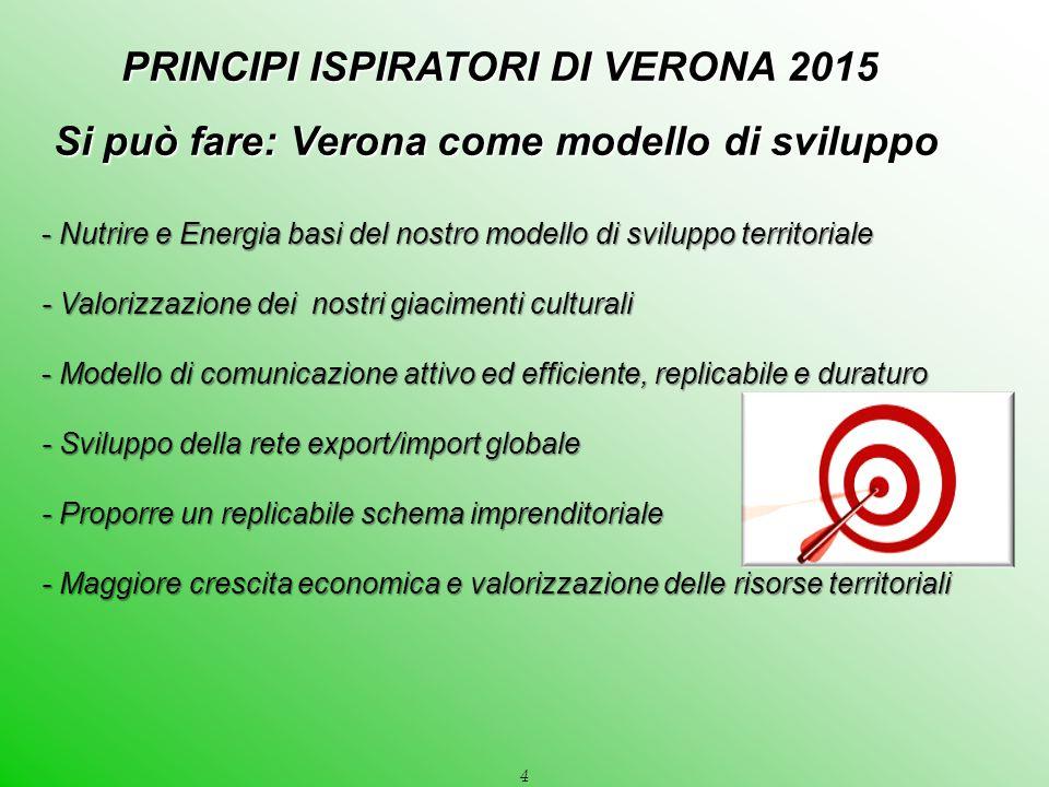 4 PRINCIPI ISPIRATORI DI VERONA 2015 PRINCIPI ISPIRATORI DI VERONA 2015 Si può fare: Verona come modello di sviluppo - Nutrire e Energia basi del nost