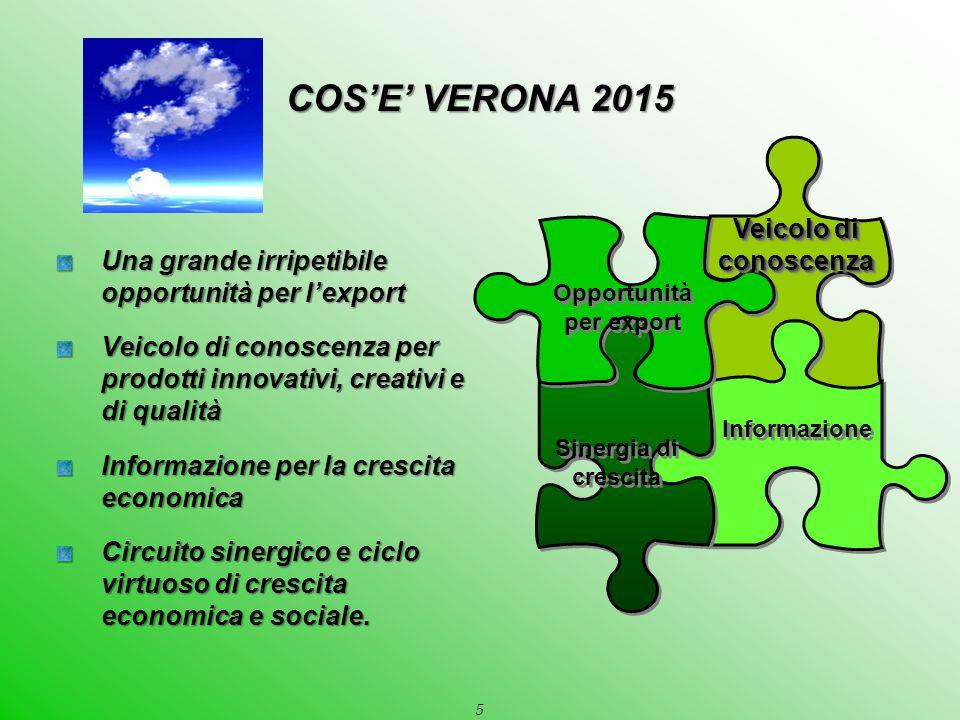 5 Una grande irripetibile opportunità per l'export Veicolo di conoscenza per prodotti innovativi, creativi e di qualità Informazione per la crescita economica Circuito sinergico e ciclo virtuoso di crescita economica e sociale.