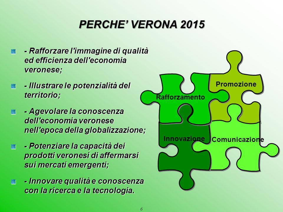 6 - Rafforzare l'immagine di qualità ed efficienza dell'economia veronese; - Illustrare le potenzialità del territorio; - Agevolare la conoscenza dell
