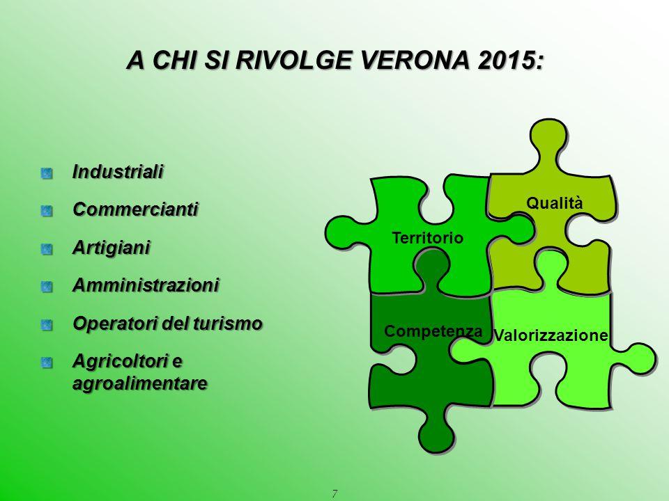 7 IndustrialiCommerciantiArtigianiAmministrazioni Operatori del turismo Agricoltori e agroalimentare Valorizzazione Qualità Competenza Territorio A CH