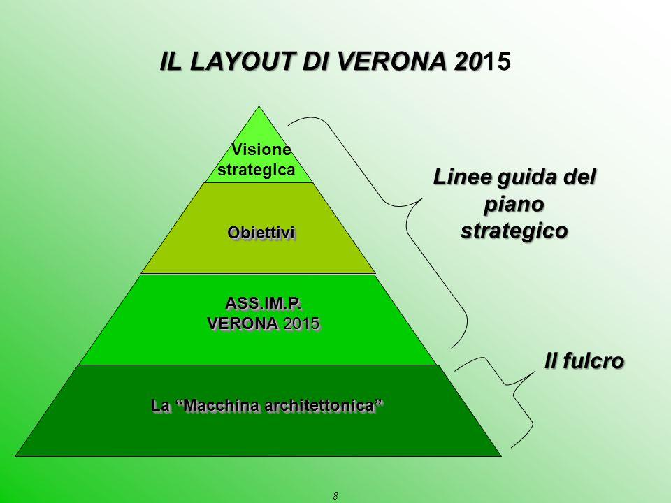 """8 La """"Macchina architettonica"""" ASS.IM.P. VERONA 2015 ASS.IM.P. ObiettiviObiettivi Linee guida del piano strategico Il fulcro Visione strategica IL LAY"""