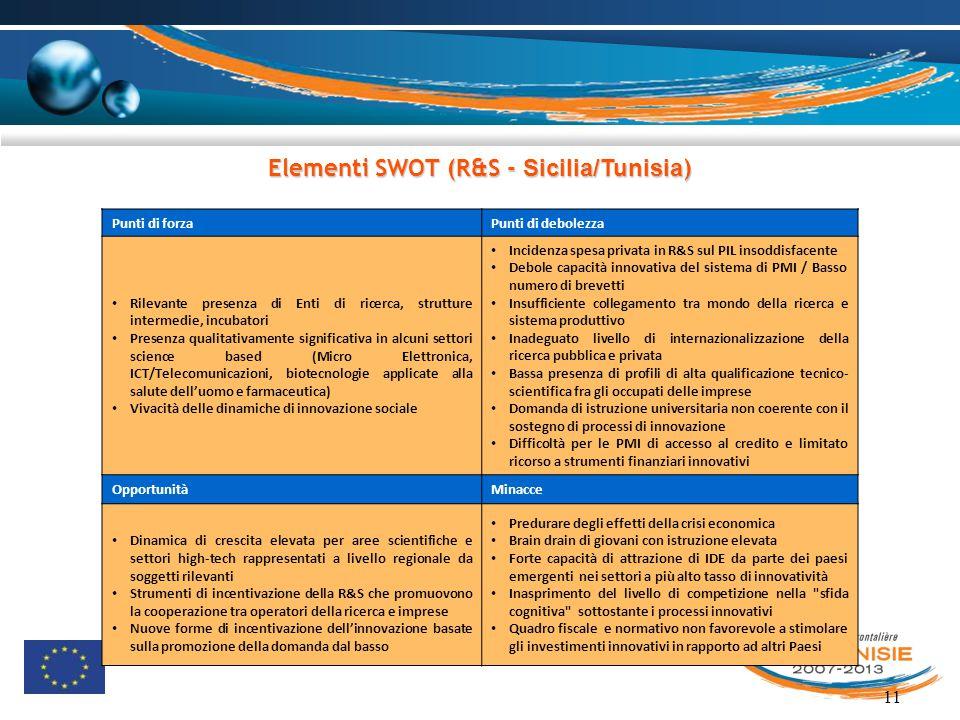 11 Elementi SWOT (R&S - Sicilia/Tunisia ) Punti di forzaPunti di debolezza Rilevante presenza di Enti di ricerca, strutture intermedie, incubatori Pre