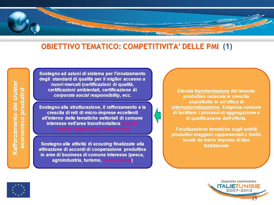 15 OBIETTIVO TEMATICO: COMPETITIVITA' DELLE PMI OBIETTIVO TEMATICO: COMPETITIVITA' DELLE PMI (1) Rafforzamento dei cluster economico produttivi Sosteg