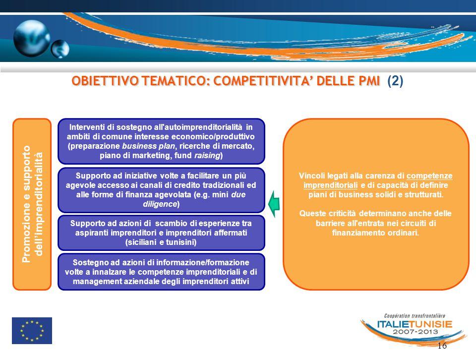16 OBIETTIVO TEMATICO: COMPETITIVITA' DELLE PMI OBIETTIVO TEMATICO: COMPETITIVITA' DELLE PMI (2) Promozione e supporto dell'imprenditorialità Interven