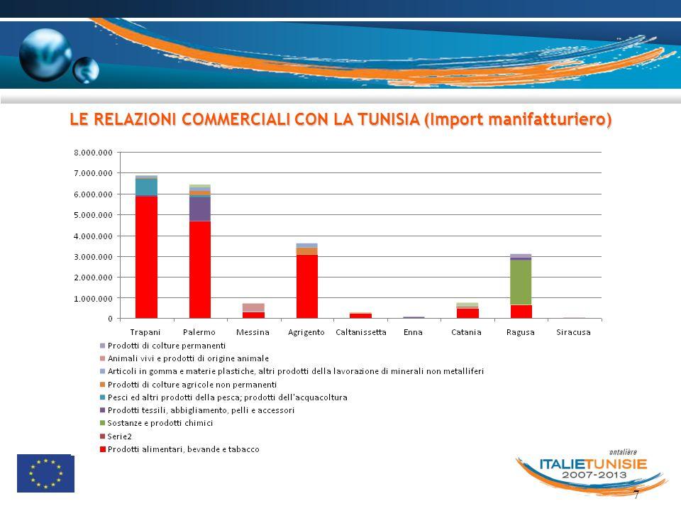 7 LE RELAZIONI COMMERCIALI CON LA TUNISIA (Import manifatturiero)