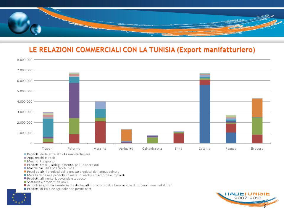 8 LE RELAZIONI COMMERCIALI CON LA TUNISIA (Export manifatturiero)