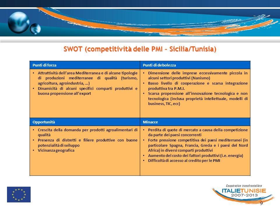 9 SWOT (competitività delle PMI – Sicilia/Tunisia) Punti di forzaPunti di debolezza Attrattività dell'area Mediterranea e di alcune tipologie di produ