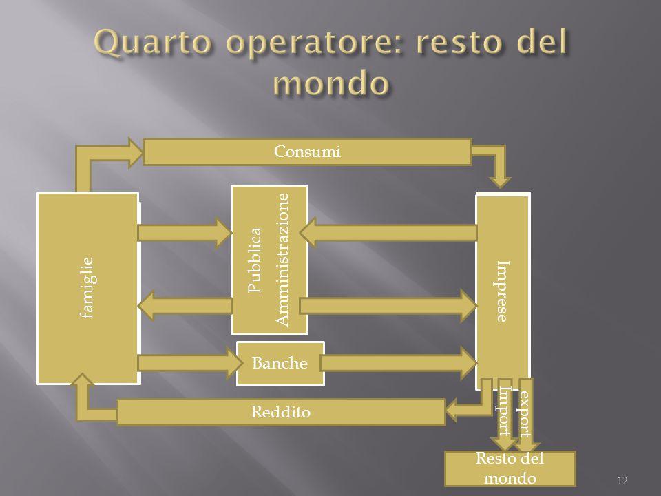 famiglie Pubblica Amministrazione Banche Imprese famiglie Pubblica Amministrazione Banche Imprese Consumi Reddito export Import Resto del mondo 12