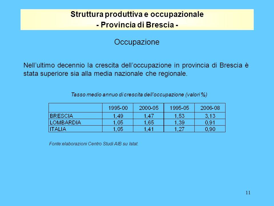 11 Nell'ultimo decennio la crescita dell'occupazione in provincia di Brescia è stata superiore sia alla media nazionale che regionale.