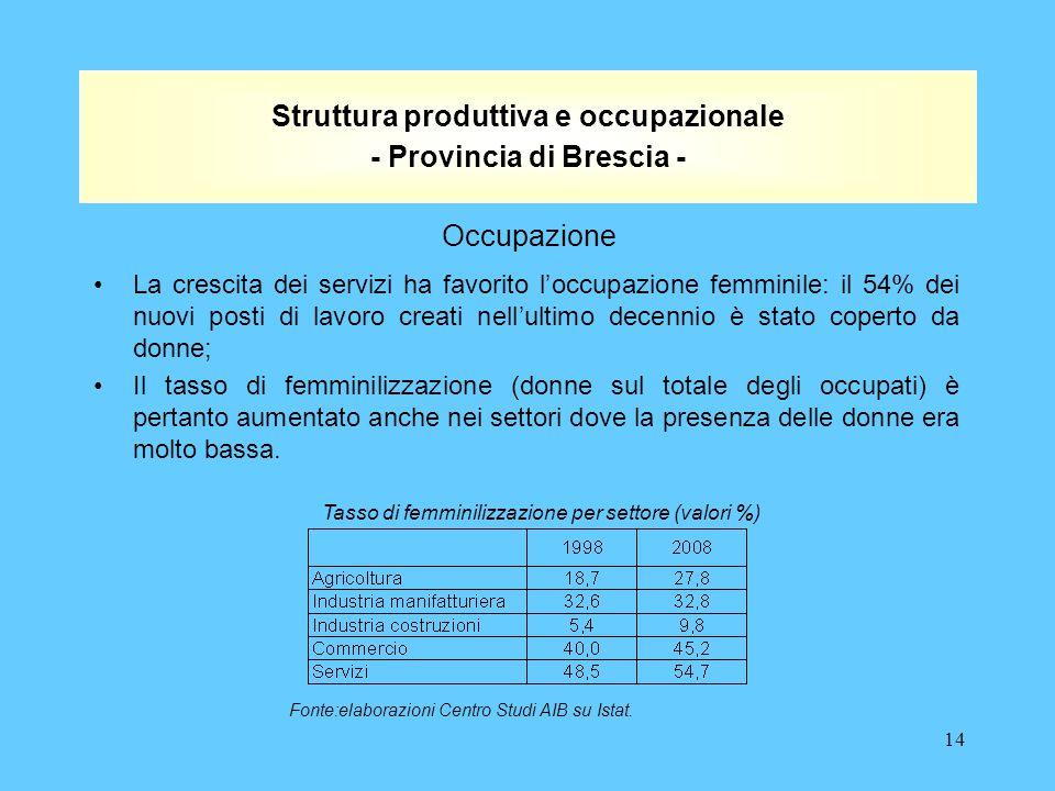 14 Struttura produttiva e occupazionale - Provincia di Brescia - La crescita dei servizi ha favorito l'occupazione femminile: il 54% dei nuovi posti di lavoro creati nell'ultimo decennio è stato coperto da donne; Il tasso di femminilizzazione (donne sul totale degli occupati) è pertanto aumentato anche nei settori dove la presenza delle donne era molto bassa.