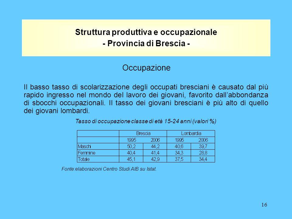 16 Struttura produttiva e occupazionale - Provincia di Brescia - Il basso tasso di scolarizzazione degli occupati bresciani è causato dal più rapido ingresso nel mondo del lavoro dei giovani, favorito dall'abbondanza di sbocchi occupazionali.
