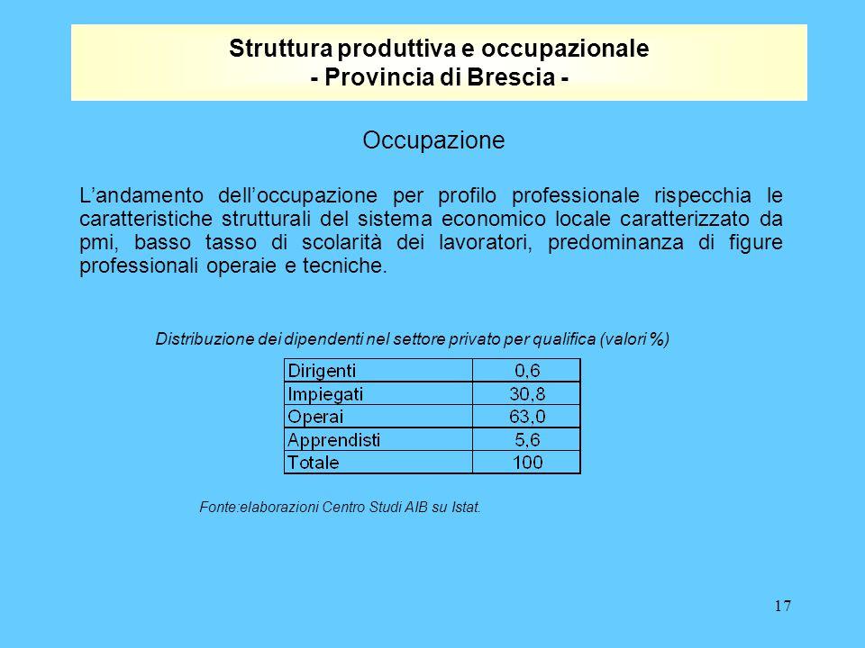 17 Struttura produttiva e occupazionale - Provincia di Brescia - L'andamento dell'occupazione per profilo professionale rispecchia le caratteristiche strutturali del sistema economico locale caratterizzato da pmi, basso tasso di scolarità dei lavoratori, predominanza di figure professionali operaie e tecniche.