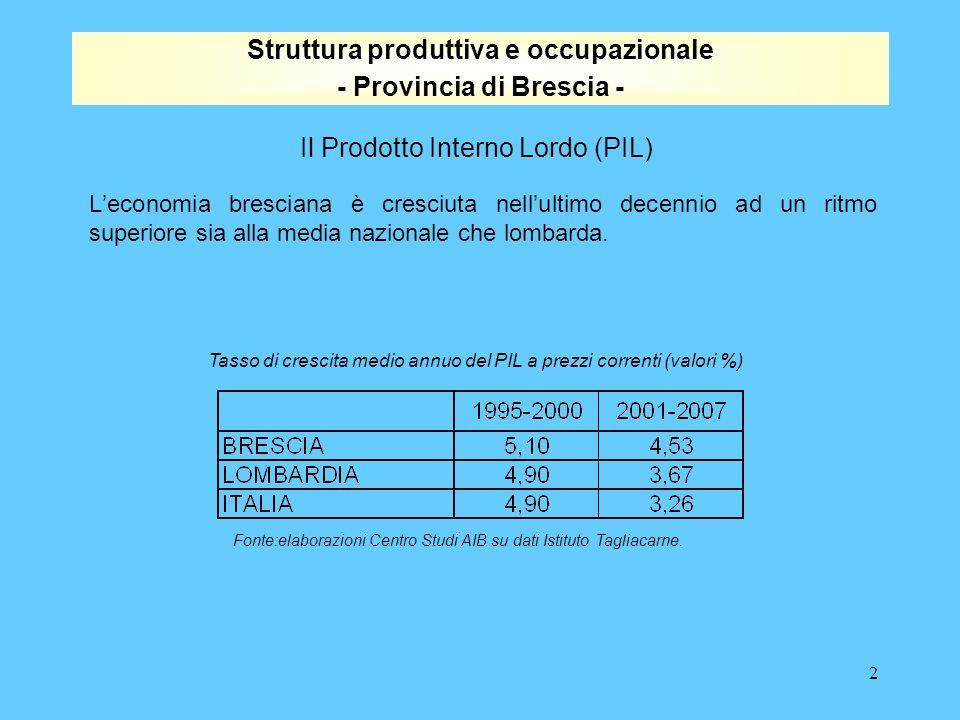 2 L'economia bresciana è cresciuta nell'ultimo decennio ad un ritmo superiore sia alla media nazionale che lombarda.
