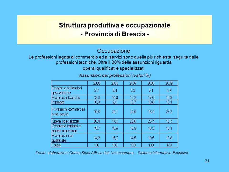 21 Struttura produttiva e occupazionale - Provincia di Brescia - Occupazione Le professioni legate al commercio ed ai servizi sono quelle più richieste, seguite dalle professioni tecniche.