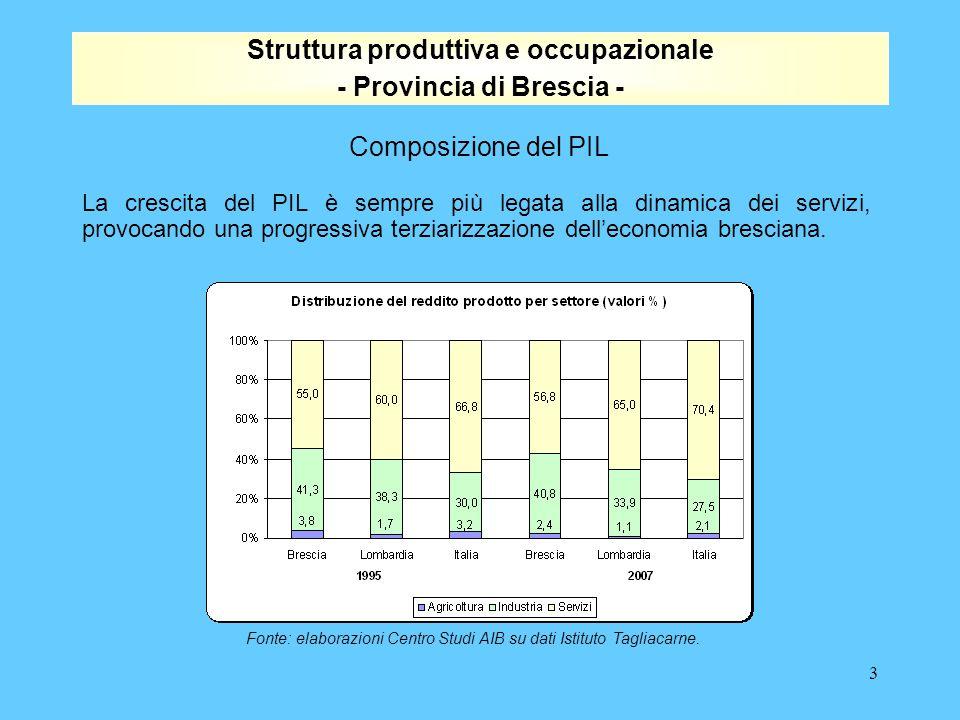 3 La crescita del PIL è sempre più legata alla dinamica dei servizi, provocando una progressiva terziarizzazione dell'economia bresciana.