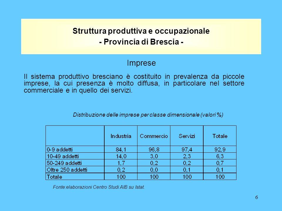 6 Struttura produttiva e occupazionale - Provincia di Brescia - Il sistema produttivo bresciano è costituito in prevalenza da piccole imprese, la cui presenza è molto diffusa, in particolare nel settore commerciale e in quello dei servizi.