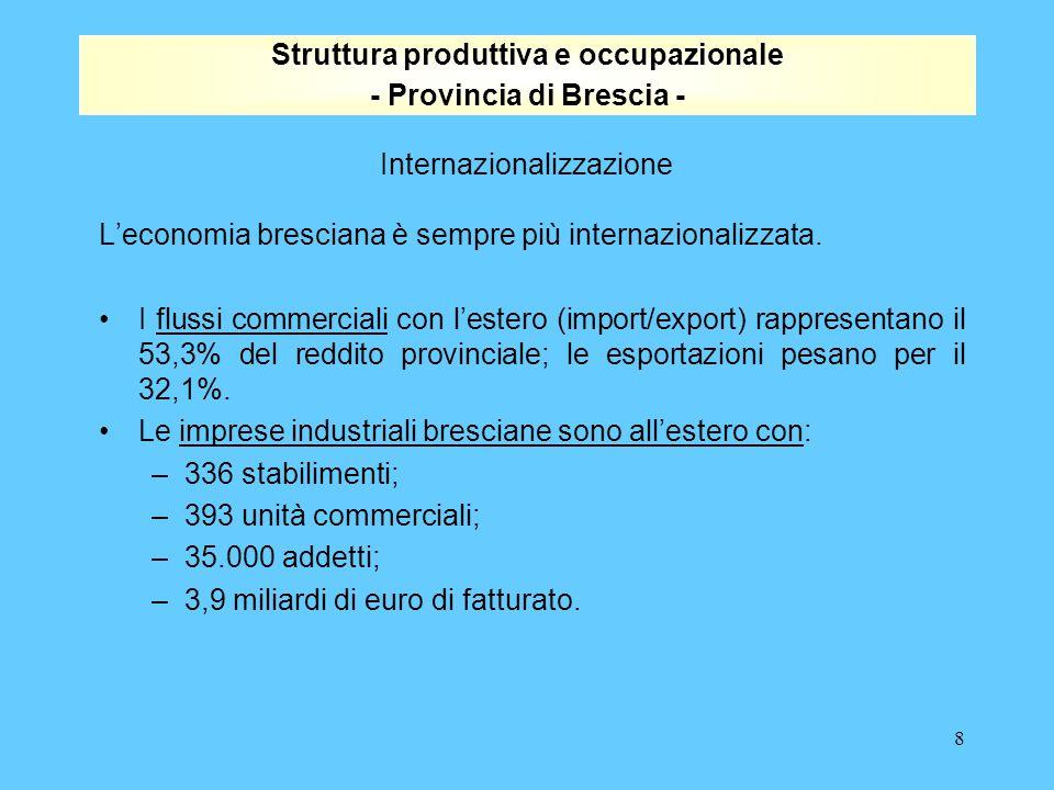 8 Struttura produttiva e occupazionale - Provincia di Brescia - Internazionalizzazione L'economia bresciana è sempre più internazionalizzata.