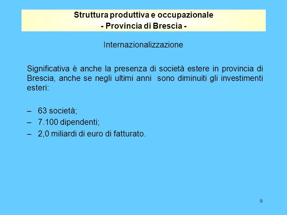 9 Struttura produttiva e occupazionale - Provincia di Brescia - Internazionalizzazione Significativa è anche la presenza di società estere in provincia di Brescia, anche se negli ultimi anni sono diminuiti gli investimenti esteri: – 63 società; – 7.100 dipendenti; – 2,0 miliardi di euro di fatturato.