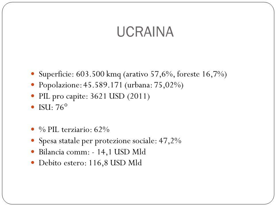 UCRAINA Superficie: 603.500 kmq (arativo 57,6%, foreste 16,7%) Popolazione: 45.589.171 (urbana: 75,02%) PIL pro capite: 3621 USD (2011) ISU: 76° % PIL