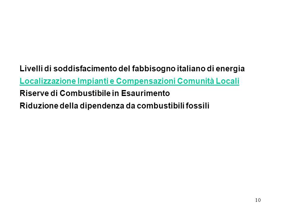 10 Livelli di soddisfacimento del fabbisogno italiano di energia Localizzazione Impianti e Compensazioni Comunità Locali Riserve di Combustibile in Esaurimento Riduzione della dipendenza da combustibili fossili