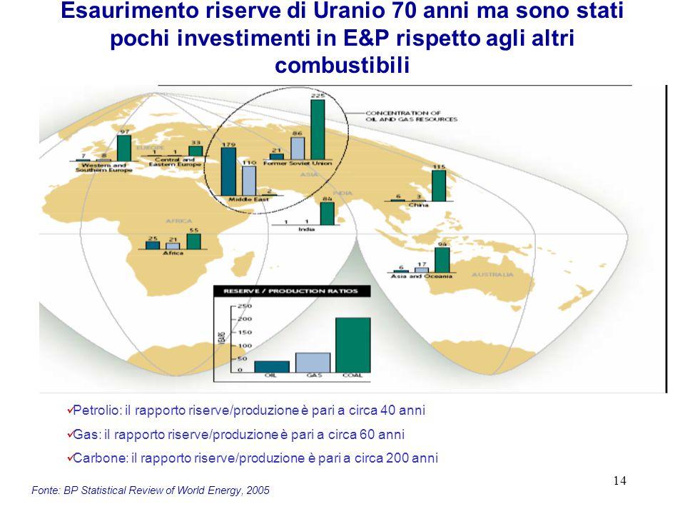 14 Esaurimento riserve di Uranio 70 anni ma sono stati pochi investimenti in E&P rispetto agli altri combustibili Fonte: BP Statistical Review of World Energy, 2005 Petrolio: il rapporto riserve/produzione è pari a circa 40 anni Gas: il rapporto riserve/produzione è pari a circa 60 anni Carbone: il rapporto riserve/produzione è pari a circa 200 anni