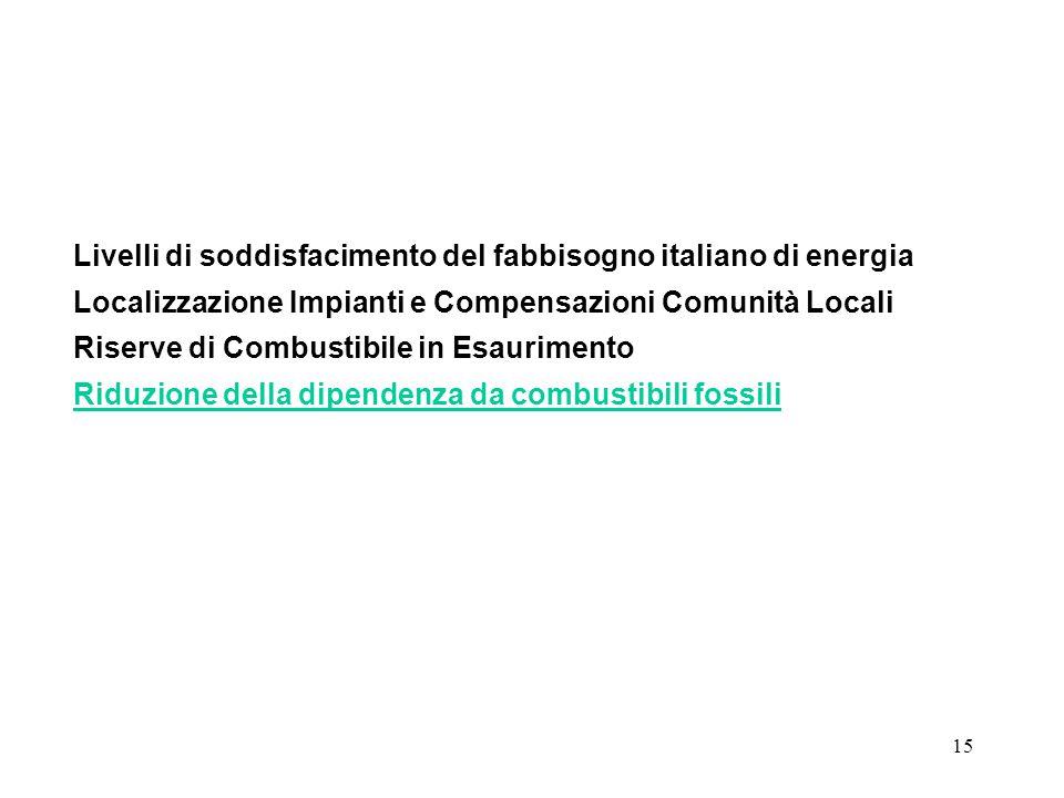 15 Livelli di soddisfacimento del fabbisogno italiano di energia Localizzazione Impianti e Compensazioni Comunità Locali Riserve di Combustibile in Esaurimento Riduzione della dipendenza da combustibili fossili