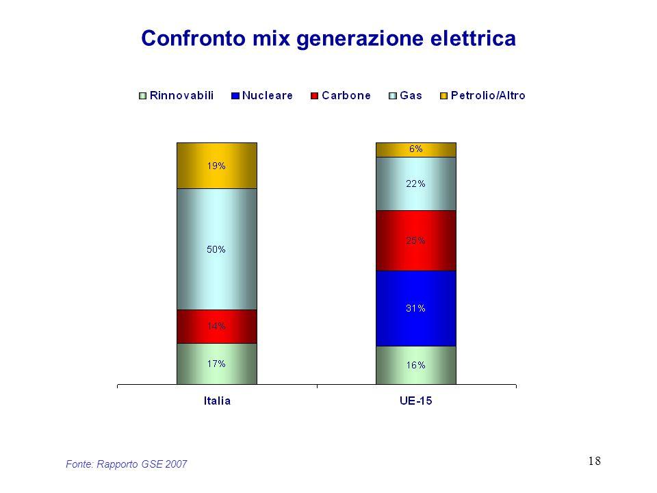 18 Confronto mix generazione elettrica Fonte: Rapporto GSE 2007