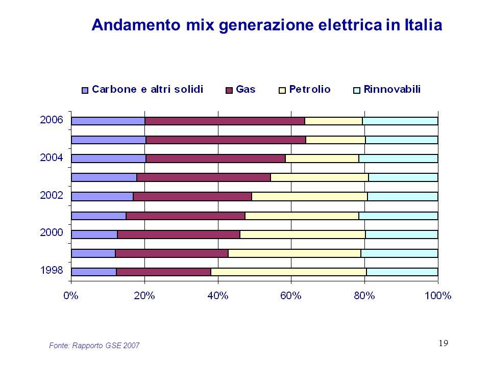 19 Andamento mix generazione elettrica in Italia Fonte: Rapporto GSE 2007