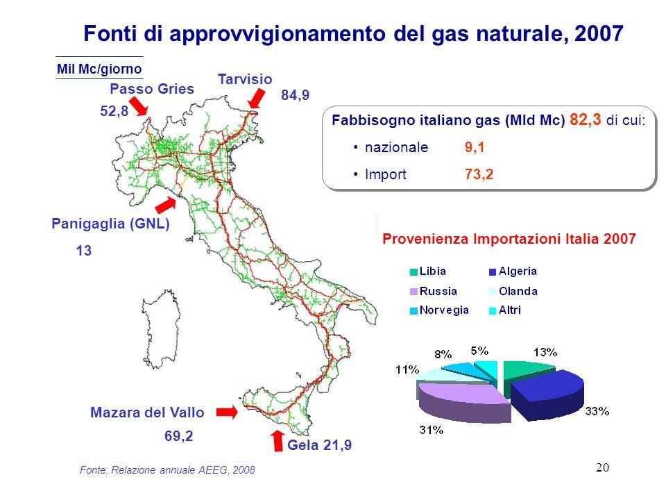 20 Fonti di approvvigionamento del gas naturale, 2007 Passo Gries Tarvisio Panigaglia (GNL) Gela Mazara del Vallo Provenienza Importazioni Italia 2007 52,8 84,9 69,2 21,9 13 Fabbisogno italiano gas (Mld Mc) 82,3 di cui: nazionale 9,1 Import 73,2 Fonte: Relazione annuale AEEG, 2008 Mil Mc/giorno