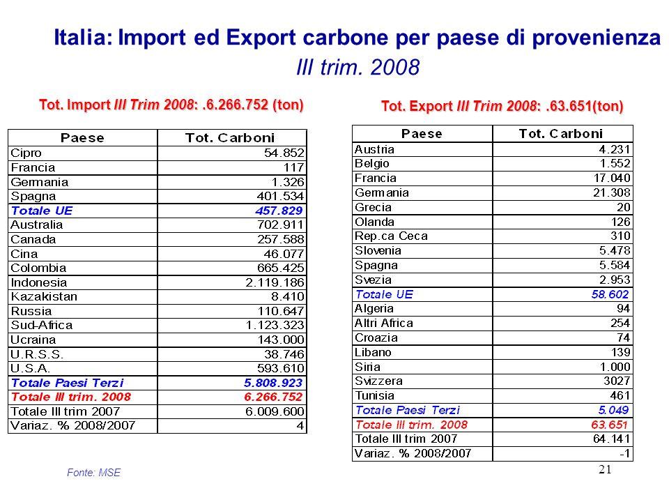 21 Italia: Import ed Export carbone per paese di provenienza III trim.