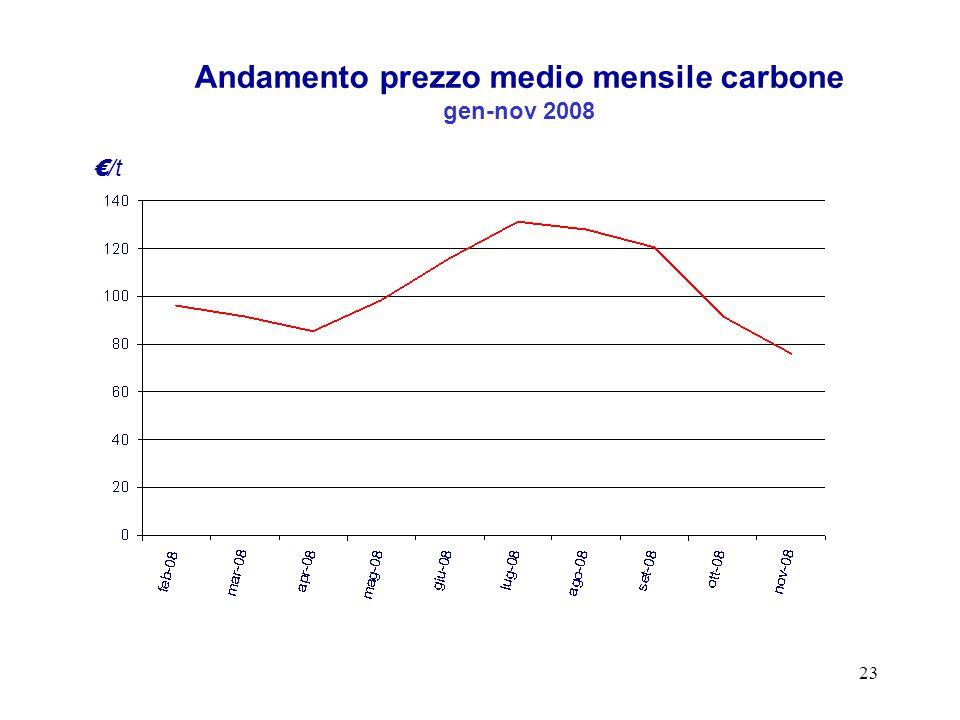 23 Andamento prezzo medio mensile carbone gen-nov 2008 € /t