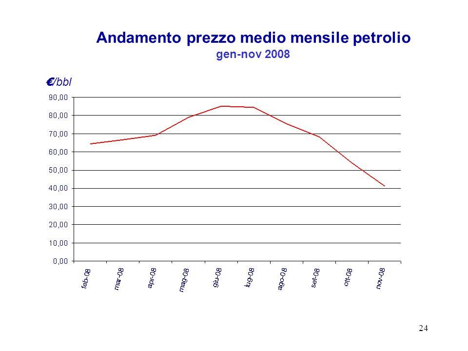 24 Andamento prezzo medio mensile petrolio gen-nov 2008 € /bbl