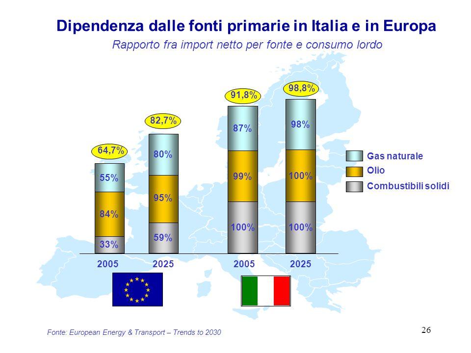 26 Dipendenza dalle fonti primarie in Italia e in Europa 91,8% 33% 84% 55% 59% 95% 80% 20052025 100% 99% 87% 100% 98% 20052025 Gas naturale Olio 64,7% 82,7% 98,8% Combustibili solidi Fonte: European Energy & Transport – Trends to 2030 Rapporto fra import netto per fonte e consumo lordo