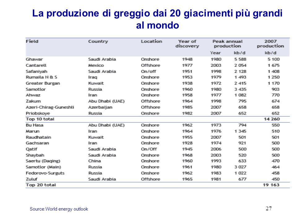 27 La produzione di greggio dai 20 giacimenti più grandi al mondo Source:World energy outlook