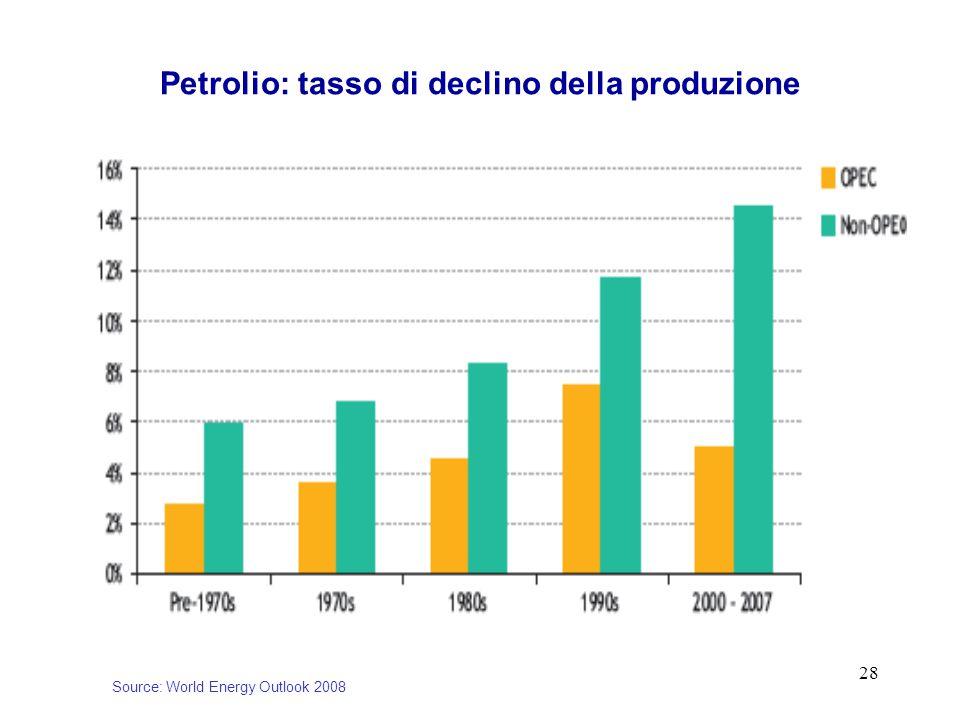 28 Petrolio: tasso di declino della produzione Source: World Energy Outlook 2008
