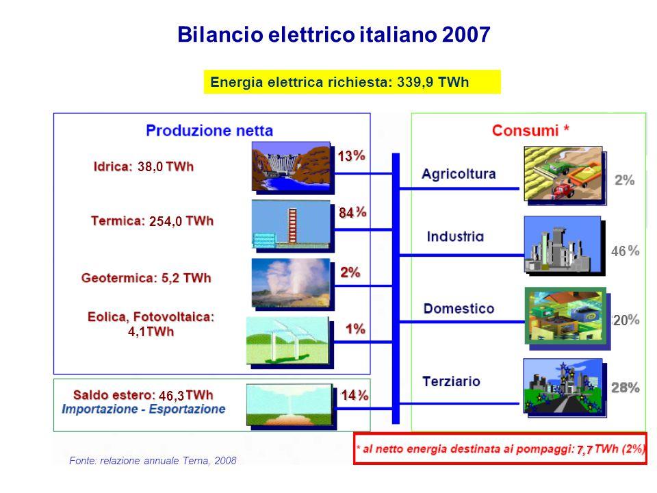 3 38 Bilancio elettrico italiano 2007 Energia elettrica richiesta: 339,9 TWh Fonte: relazione annuale Terna, 2008 38,0 254,0 4,1 46,3 13 84 14 46 20 7,7