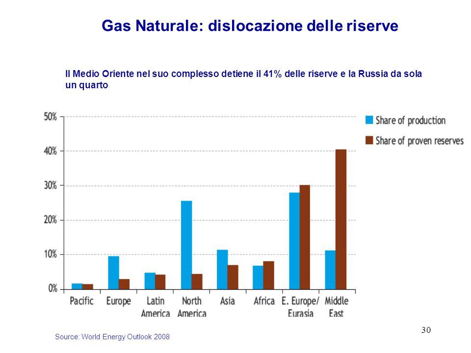 30 Gas Naturale: dislocazione delle riserve Source: World Energy Outlook 2008 Il Medio Oriente nel suo complesso detiene il 41% delle riserve e la Russia da sola un quarto