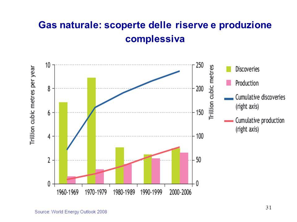 31 Gas naturale: scoperte delle riserve e produzione complessiva Source: World Energy Outlook 2008