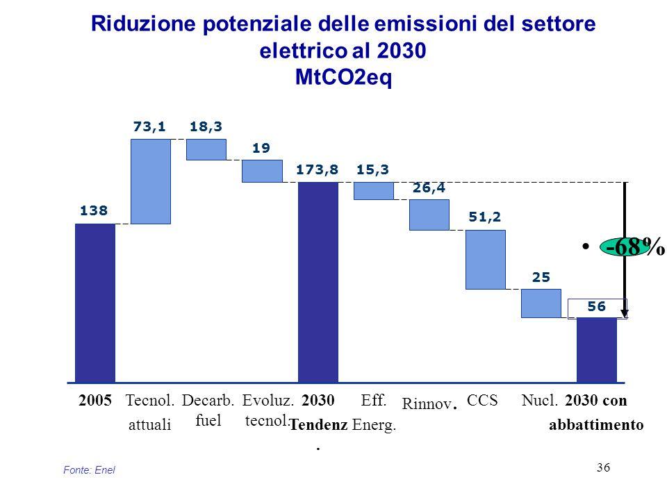 36 Riduzione potenziale delle emissioni del settore elettrico al 2030 MtCO2eq Fonte:Enel Nucl.Eff.