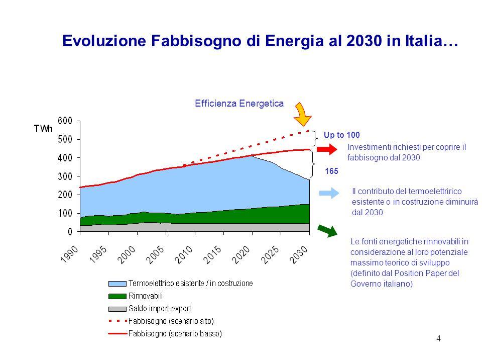 4 Evoluzione Fabbisogno di Energia al 2030 in Italia… Investimenti richiesti per coprire il fabbisogno dal 2030 Il contributo del termoelettririco esistente o in costruzione diminuirà dal 2030 Le fonti energetiche rinnovabili in considerazione al loro potenziale massimo teorico di sviluppo (definito dal Position Paper del Governo italiano) Efficienza Energetica 165 Up to 100