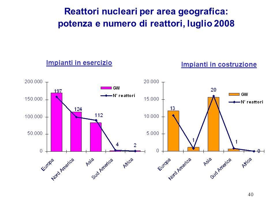 40 Reattori nucleari per area geografica: potenza e numero di reattori, luglio 2008 Impianti in esercizio Impianti in costruzione