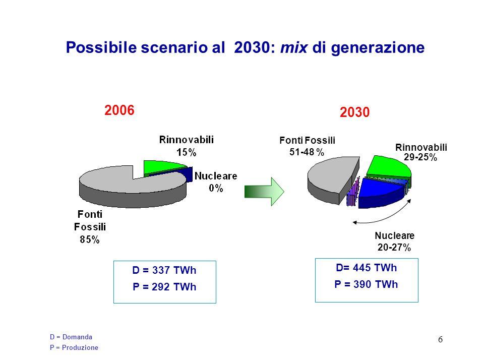 6 Possibile scenario al 2030: mix di generazione D = 337 TWh P = 292 TWh D = Domanda P = Produzione 2030 D= 445 TWh P = 390 TWh Fonti Fossili 51-48 % Rinnovabili 29-25% Nucleare 20-27% 2006