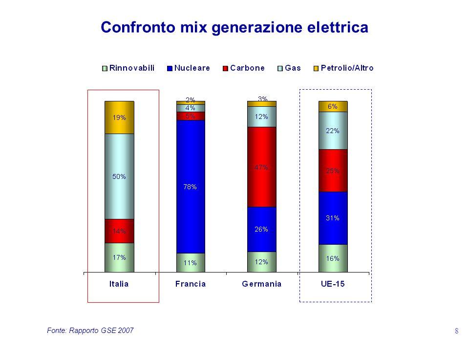 Confronto mix generazione elettrica Fonte: Rapporto GSE 2007 8