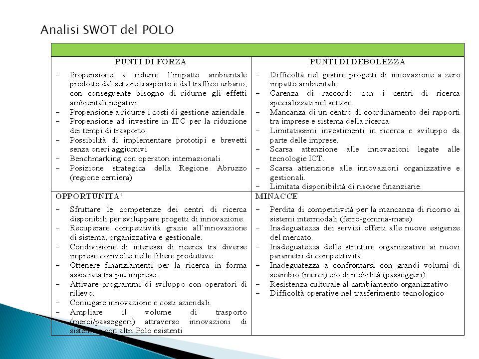 Analisi SWOT del POLO